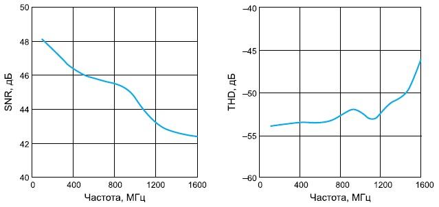 Зависимость SNR и коэффициента гармонических искажений THD