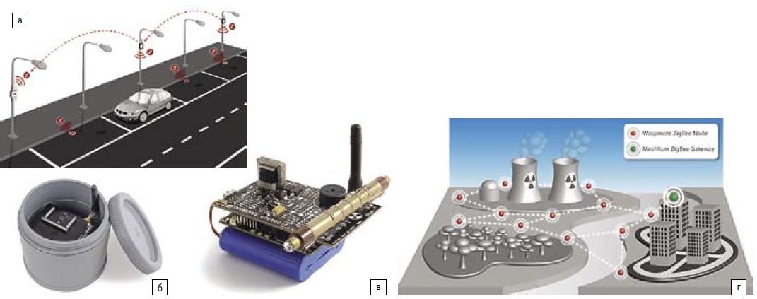 Беспроводные сенсорные системы и компоненты компании Libelium