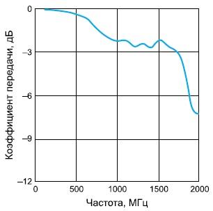 Зависимость коэффициента передачи отчастоты входного сигнала