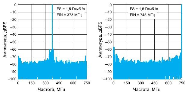 Спектры АЦП наразной частоте входного сигнала и преобразования