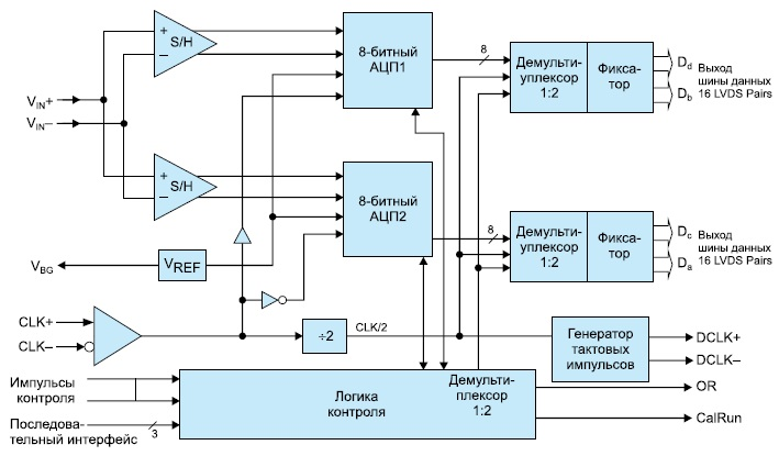 Функциональная диаграмма микросхемы ADC083000