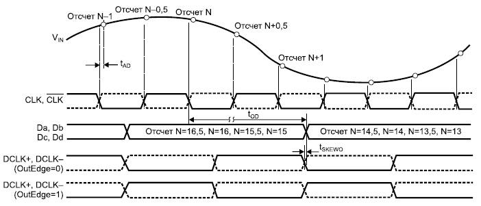 Временные диаграммы работы микросхемы ADC083000