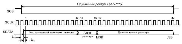 Временные диаграммы последовательного порта микросхемы ADC083000