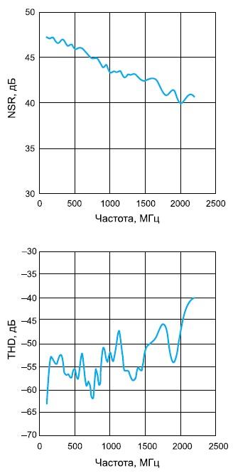 Частотная зависимость отношения сигнал/шум(SNR)
