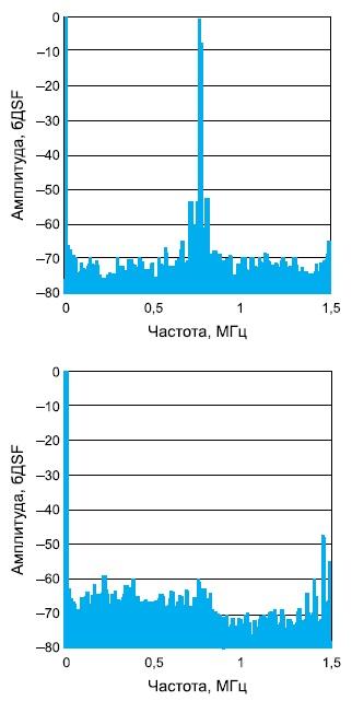 Спектр микросхемы ADC083000