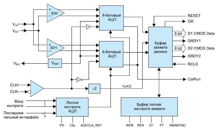 Функциональная диаграмма микросхемы ADC08B3000