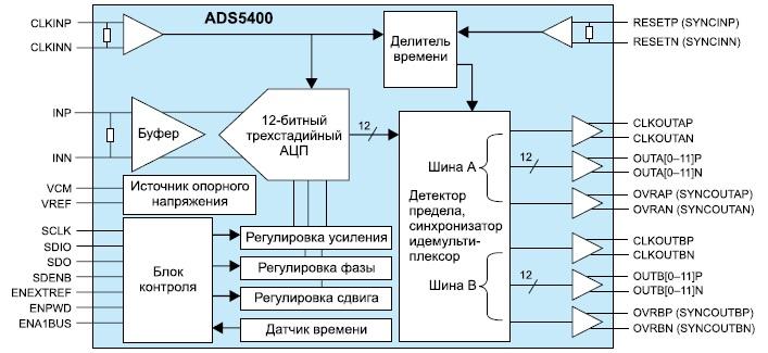 Функциональная диаграмма микросхемы ADS5400-SP