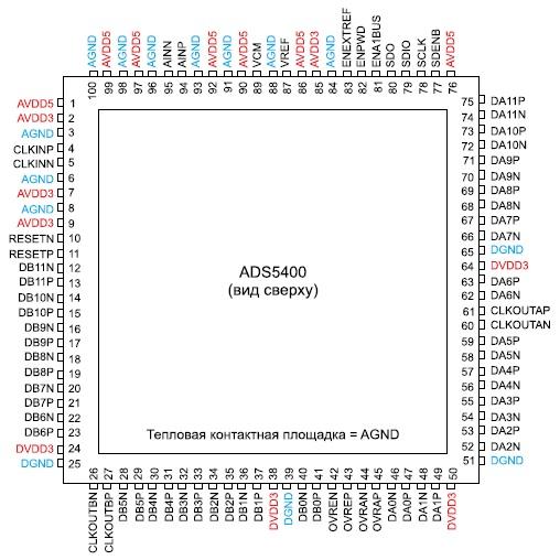 Корпус микросхемы ADS5400-SP сверху и назначение выводов
