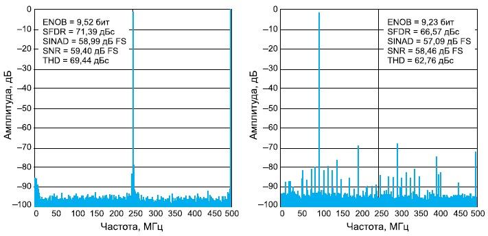 Спектр микросхемы ADS5400-SP