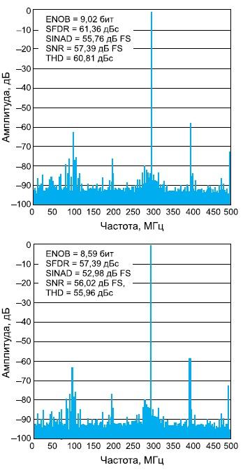 Спектр микросхемы ADS5400-SP причастоте входного сигнала 1,3 и 1,7 ГГц