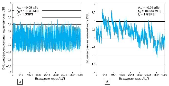 Зависимость отвыходных кодов микросхемы ADS5400-SP
