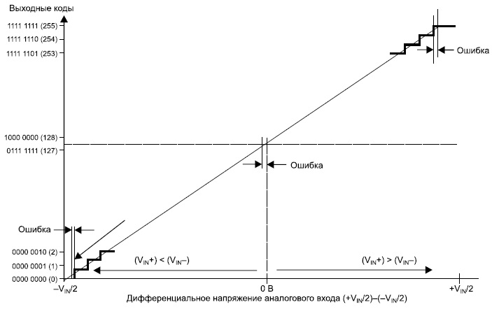 Передаточная характеристика АЦП