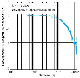 Зависимость нормированного коэффициента передачи микросхемы ADS5400-SP