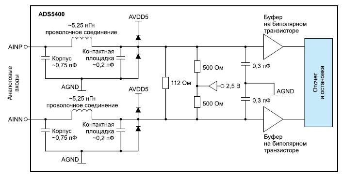 Конфигурация аналоговых входов микросхемы ADS5400-SP