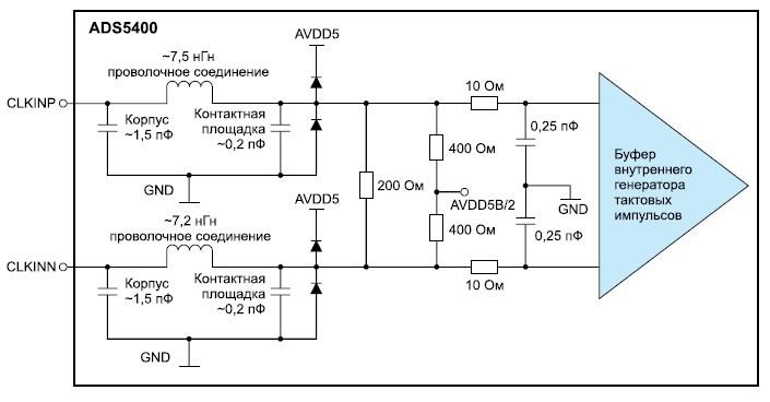 Конфигурация входов тактовых импульсов