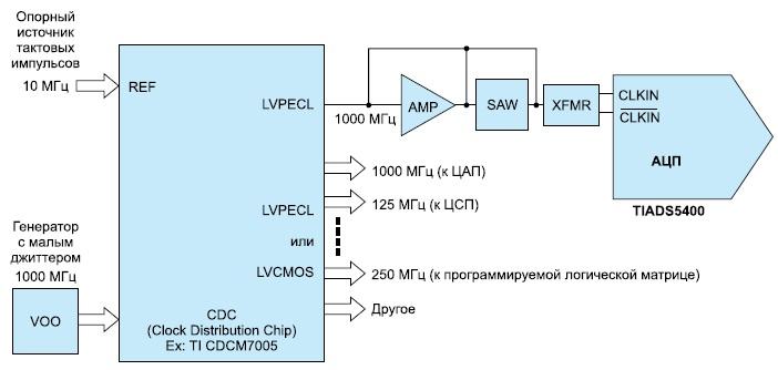 Схема организации генератора тактовых импульсов
