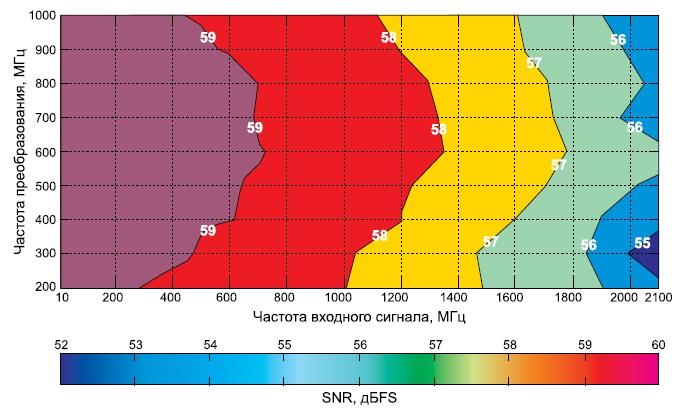 Зависимость SNR отчастоты преобразований и частоты входного сигнала