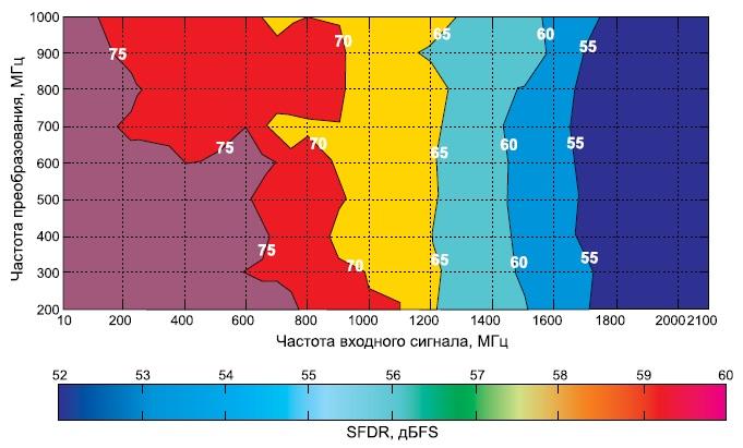 Зависимость SFDR отчастоты преобразований и частоты входного сигнала