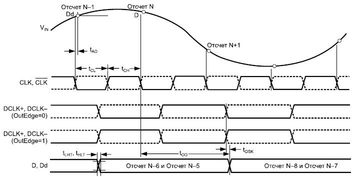 Временная диаграмма работы микросхемы ADC081000