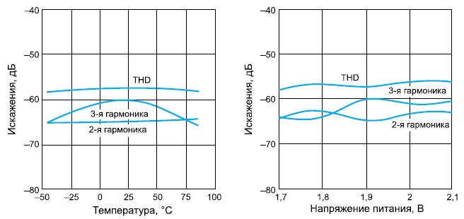 Зависимость искажений синусоидального сигнала