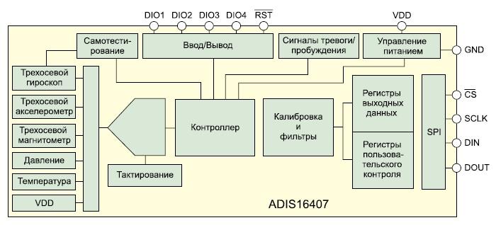 Новый интегральный блок IMU ADIS16407 Analog Devices с 10 степенями свободы