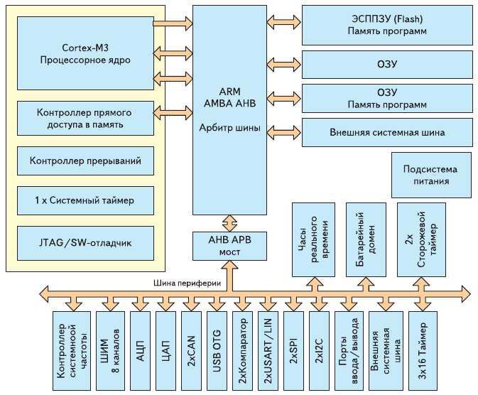 Рис. 1. Структурная схема микроконтроллера 1986ВЕ91