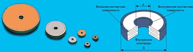 Внешний вид и конструкция керамических шайбовых конденсаторов