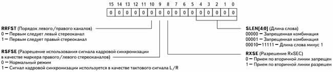 Назначение полей регистра SPORT0_RCR2