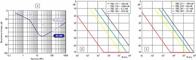 Частотная зависимость вносимого затухания проходных конденсаторов зарубежных фирм: а) проходные чип-конденсаторы Е01 фирмы Syfer; б, в) шайбовые конденсаторы ТВС фирмы Eurofarad