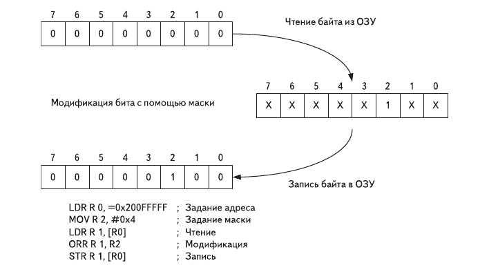 Рис. 3. Традиционный способ задания значения одного бита
