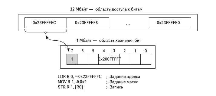 Рис. 4. Задание бита через область доступа к битам