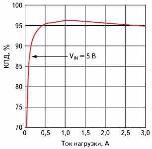 Зависимость КПД модуля питания LMZ10503 от тока нагрузки при входном напряжении 5 В и выходном напряжении 3,3 В