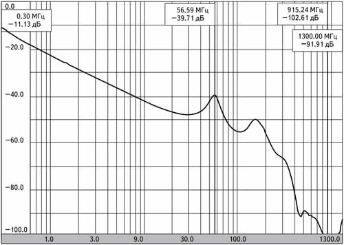Частотная зависимость вносимого затухания конденсаторов К10-81 Н20 50В, 0,1 мкФ; D = 4 мм, d = 1,3 мм