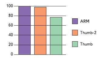 Рис. 5. Код Thumb-2 на 25% быстрее кода Thumb по результатам тестов Dhrystone