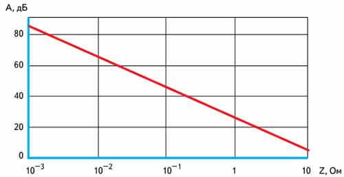 Зависимость передаточного сопротивления Zt в 50-омной системе