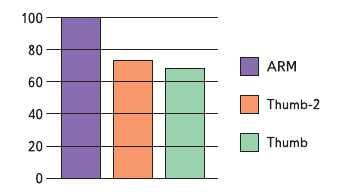 Рис. 6. Код Thumb-2 на 26% меньше кода ARM по результатам тестов Dhrystone