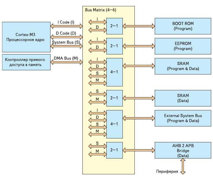 Рис. 7. Подсистема доступа к памяти