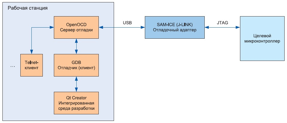 Структурная схема процесса отладки микроконтроллера