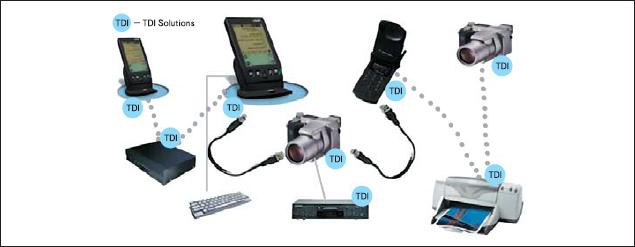 Области применения стандарта USB On-the-Go