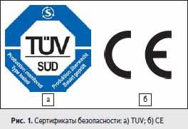 Сертификаты безопасности