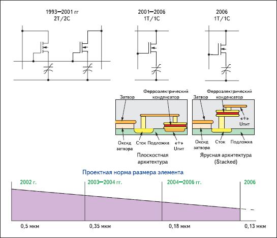 Этапы совершенствования архитектуры ячейки FRAM