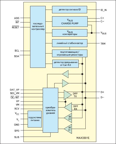 Блок-схема трансивера MAX3301