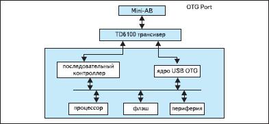 Схема использования трансивера TD6100