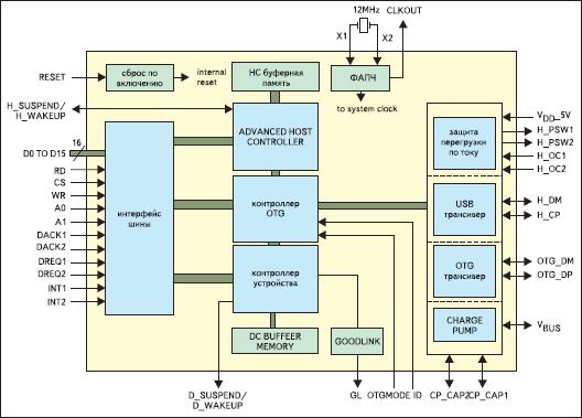 Архитектура контроллера ISP1362