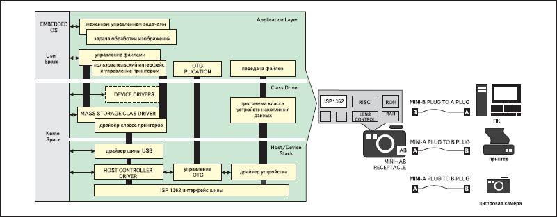 Применение контроллера ISP1362