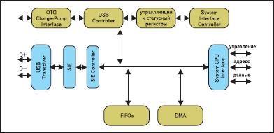 Блок-схема USB OTG сопроцессора AT43USB380
