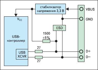 Типовая схема включения USB-контроллера