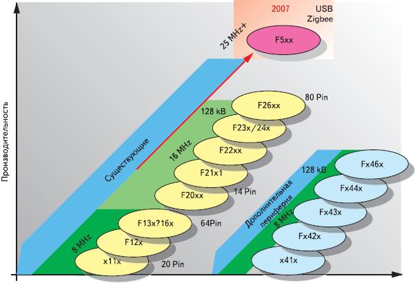 Рис. 2. Основные типы микроконтроллеров MSP430