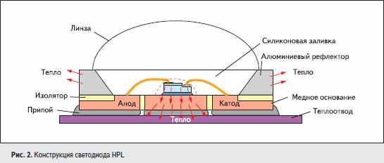 Конструкция светодиода HPL