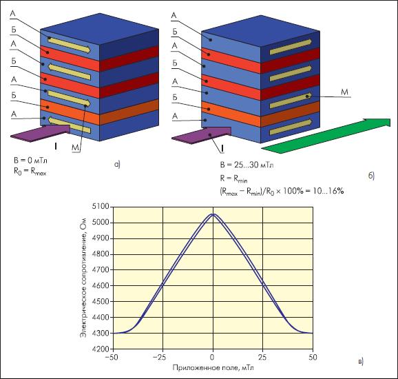 Функциональный принцип датчиков ГМР на основе антиферромагнитных мультислоев.